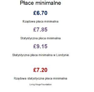 placa minimalna UK_najnizsze_zarobki_Wielka_Brytania_zarobki_minimalne_niskie dochody